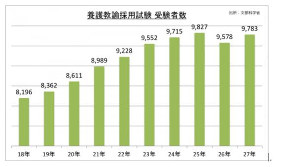 文部科学省調査による養護教諭採用試験受験者数、採用者数、採用倍率のグラフ